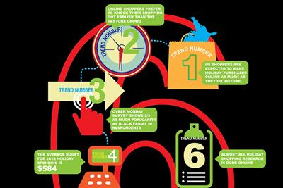 Infographic: 6 holiday retail trends to watch