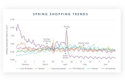 How to nurture brand growth this spring