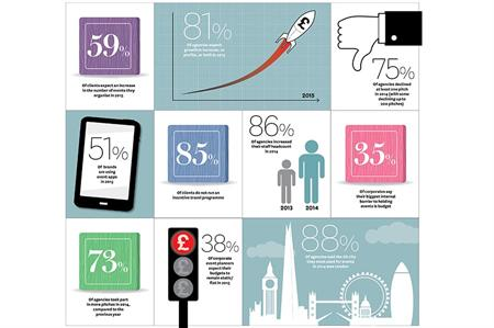 In Numbers: State of the Industry 2015