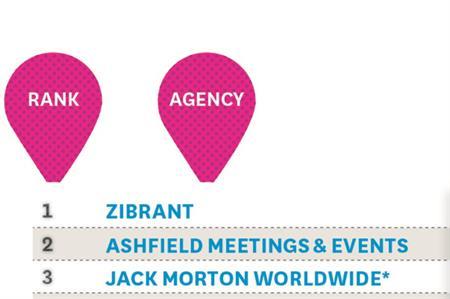 Zibrant tops C&IT's Top 50 Agencies ranking