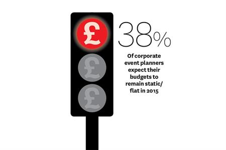 State of the Industry 2015: Top 5 corporate challenges