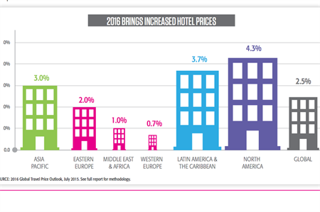 CWT predicts hotel prices to rise globally in 2016