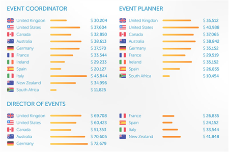 SponsorMyEvent compiled the results (Sources: PayScale; SponsorMyEvent)