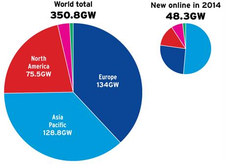 Global capacity was over 350GW by end  2014, after record Installations that year