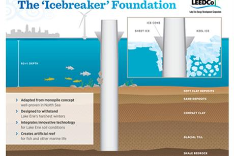 LeedCo's icebreaker foundation