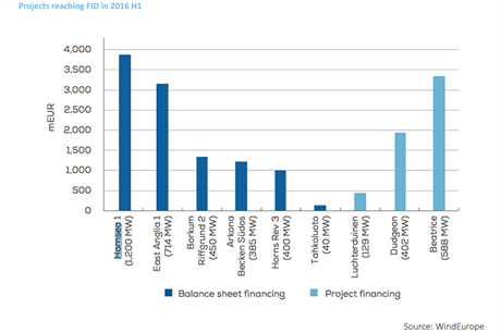 Dong Energy's 1.2GW Hornsea Project One site was the largest and most expensive project in H1