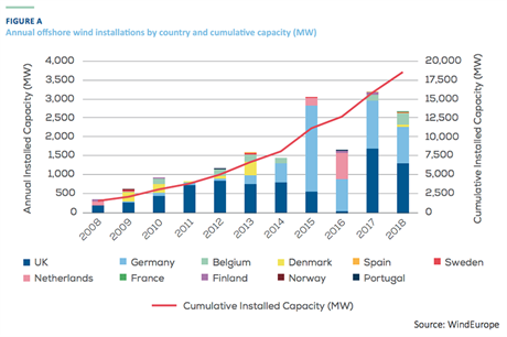 European offshore wind capacity grew by 2.65GW in 2018, taking the cumulative capacity to 18.5GW from over 100 projects