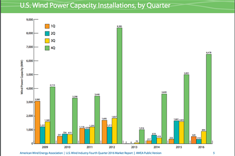 The final quarter of 2016 was the US's second best ever for installations, according to AWEA's new report