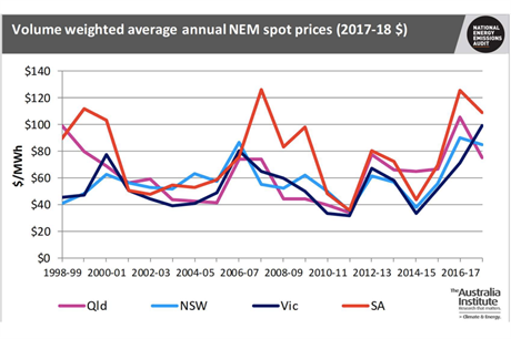 TAI's volume weighted average electricity spot prices on Australia's NEM suggests prices will fall