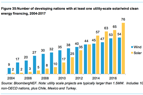 Developing nations that have invested in at least one utility scale wind project more than doubled in the last decade (pic: BNEF)