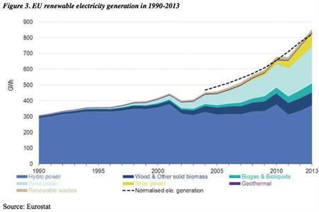 The EC report shows the expansion of wind generation (light blue)