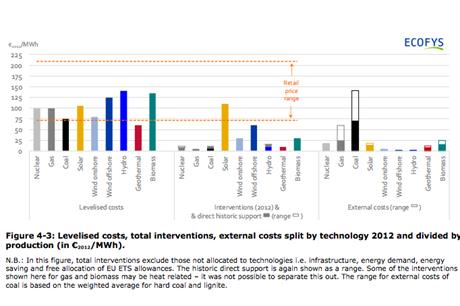 EWEA claims the cost of onshore wind is less then coal, when external factors are included