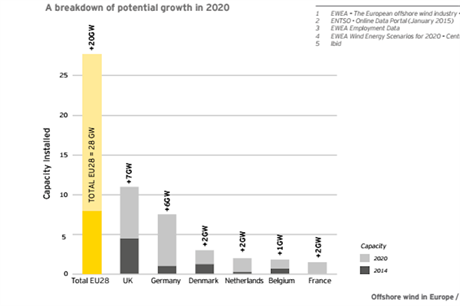 EY predicts there could be 28GW of offshore capacity in Europe by 2020