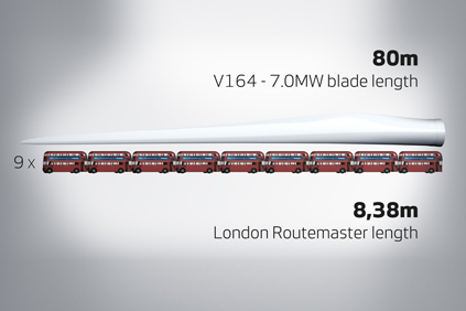 Vestas is developing an 80 metre blade at its Isle of Wight R&D centre
