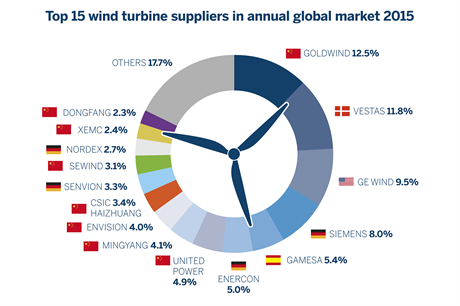 Goldwind topped the rankings of turbine installations, according to FTI data