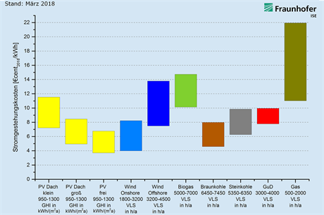 Solar (yellow) and wind (blue) can be the cheapest power in Germany, depending on technology and location