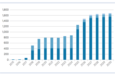 Irena predicts in its central scenario just over 1.6GW of wind capacity to be installed in West Africa by 2030