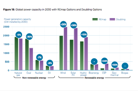 Irena's roadmap option (green bars) suggests wind capacity could quadruple to 1.8TW by 2030