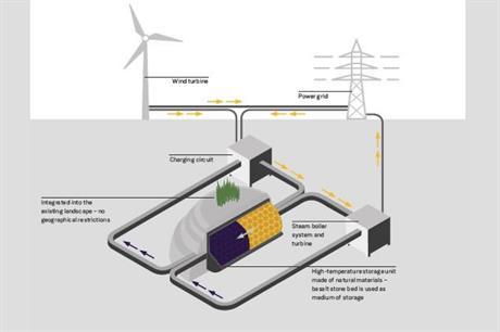A diagram showing how Siemens Gamesa's heat-storage system would capture wind energy (pic credit: Siemens Gamesa)