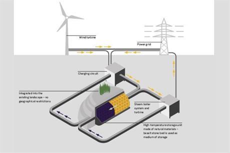 Siemens Gamesa to install windheat storage system – Siemens Site Planning