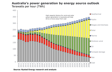 Australia's power generation (pic credit: Rystad Energy)