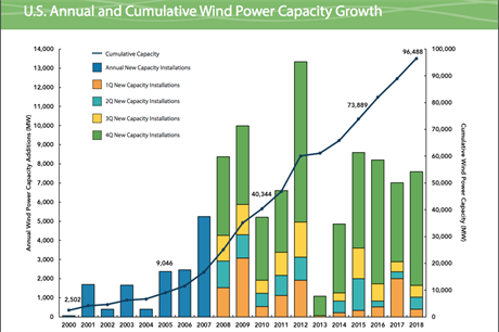 US installed wind capacity stands at 96.5GW as of the end of 2018 (pic: AWEA)