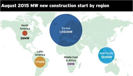 New construction starts in MW by region in August 2015
