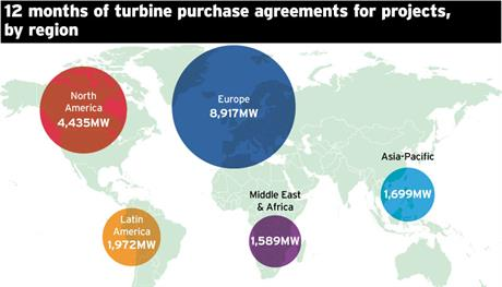 Twelve months of turbine purchase agreements for projects by region