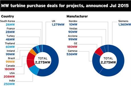 MW turbine purchase deals for projects, by country and manufacturer, announced in July 2015