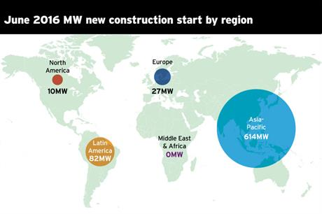 MW of new construction starts by region in June 2016