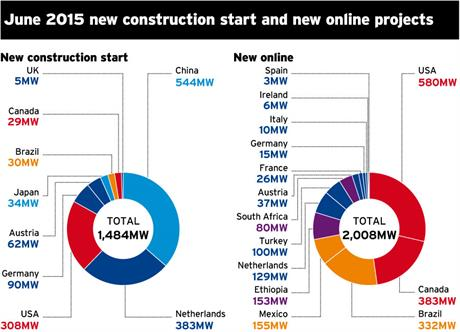 New construction starts and new online capacity by country in June 2015