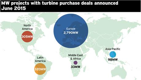 June turbine purchase deals by project MW