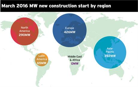 March 2016 new construction starts by region in MW