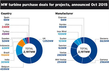 MW turbine purchase deals by country and manufacturer for projects in October