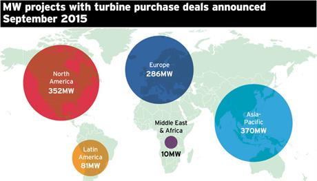 MW of projects with turbine purchase deals announced in September 2015