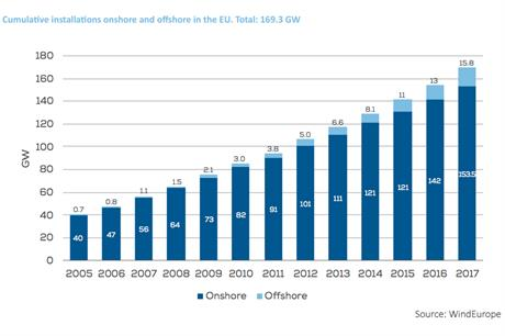Cumulative installations onshore and offshore in the EU 2005-2017 (pic: WindEurope)