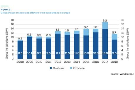 Wind installations were at their lowest level for seven years, according to WindEurope