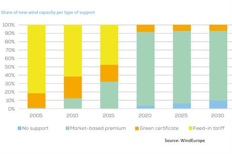 WindEurope figures show the increasing amount of capacity being exposed to weather risk