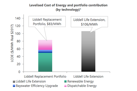 AGL's review found replacing Liddell's generation would result in a lower LCOE than extending the life of the power plant