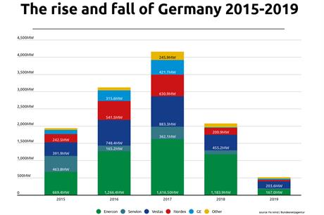Why Enercon is struggling and Senvion has gone under