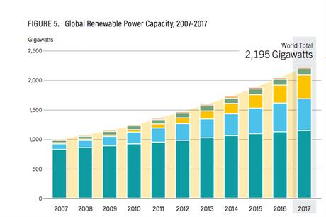 2017 saw the largest increase in renewable power capacity in modern history, according to REN21