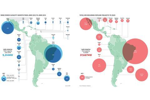Latin America - Special Report 2013