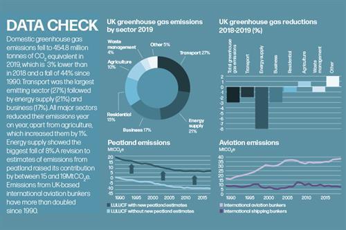 Data check: The latest UK greenhouse gas emissions statistics