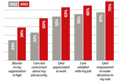 One year on: Job satisfaction among fundraisers