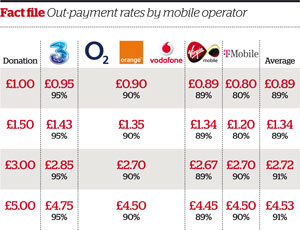 Costs are based on aggregators who do not make a charge for each text donation. Charities should check the costs of the aggregator they are working with. Rates have been rounded to the nearest penny. Source: Charities Aid Foundation