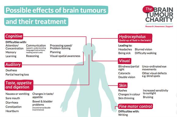 Brain Tumour Charity's new online resource targets parents