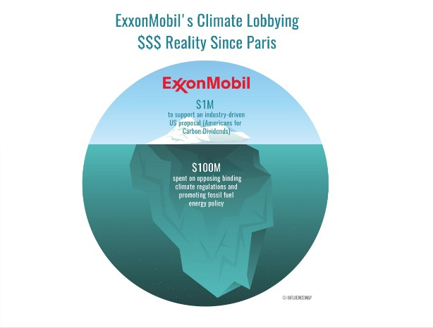 ExxonMobil is one of the biggest oil companies in the world