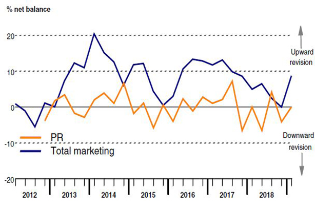 As marketers lift overall spend, PR budgets remain flat.