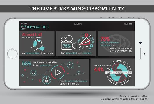 Consumers are more engaged with live streaming than with pre-recorded clips