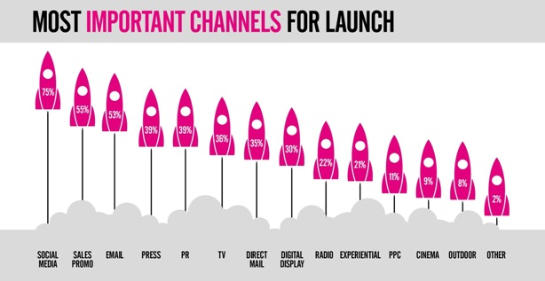 Marketers 'prioritising' social over PR and TV ads for product launches, report shows